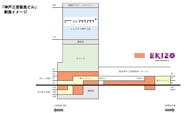 EKIZO神戸三宮断面図