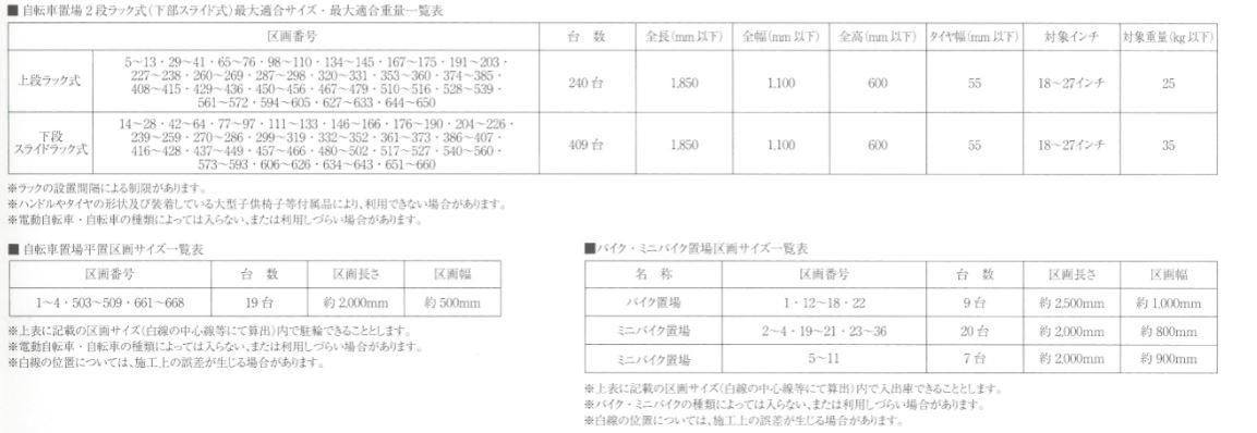 ザ・パークハウス神戸タワーの駐輪場・バイク・ミニバイク置場概要